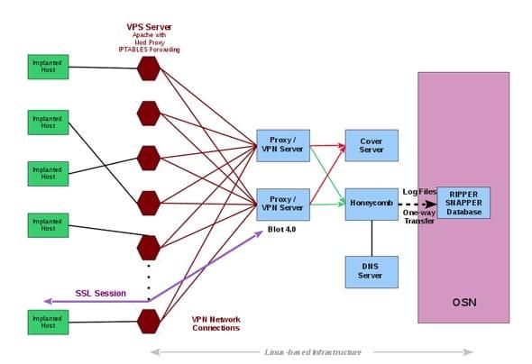 نظام عمل برنامج التجسس الخاص بالاستخبارات الامريكية CIA